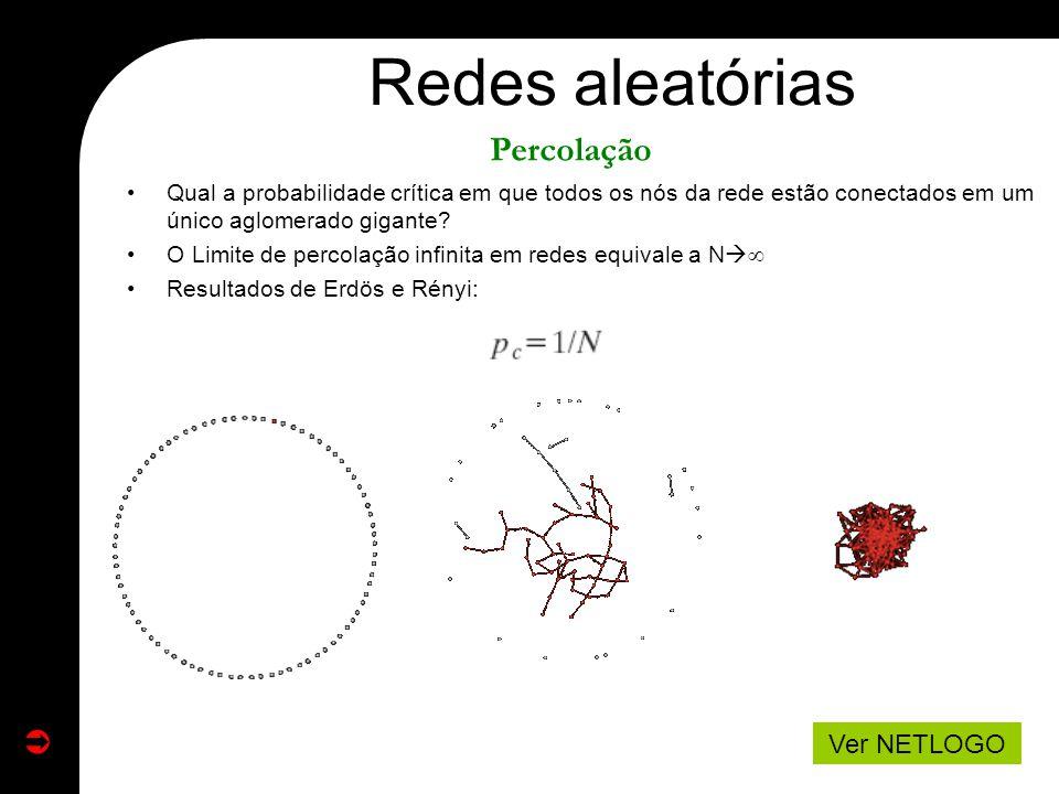 Redes aleatórias Percolação Ver NETLOGO