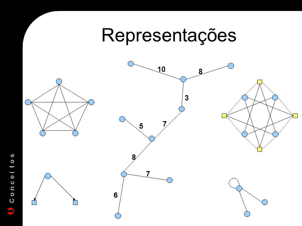 Representações 10 8 3 7 5 8 7 C o n c e i t o s 6