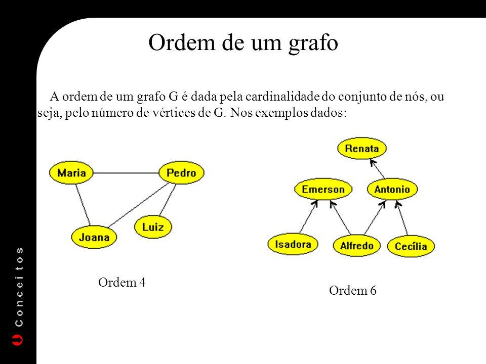 Ordem de um grafo A ordem de um grafo G é dada pela cardinalidade do conjunto de nós, ou seja, pelo número de vértices de G. Nos exemplos dados: