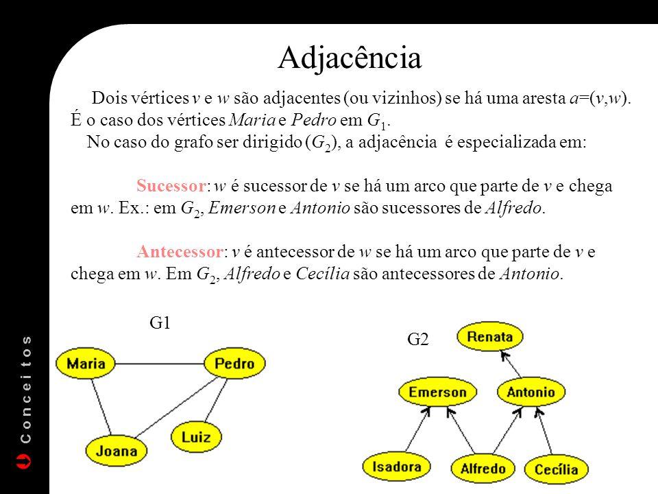 Adjacência Dois vértices v e w são adjacentes (ou vizinhos) se há uma aresta a=(v,w). É o caso dos vértices Maria e Pedro em G1.