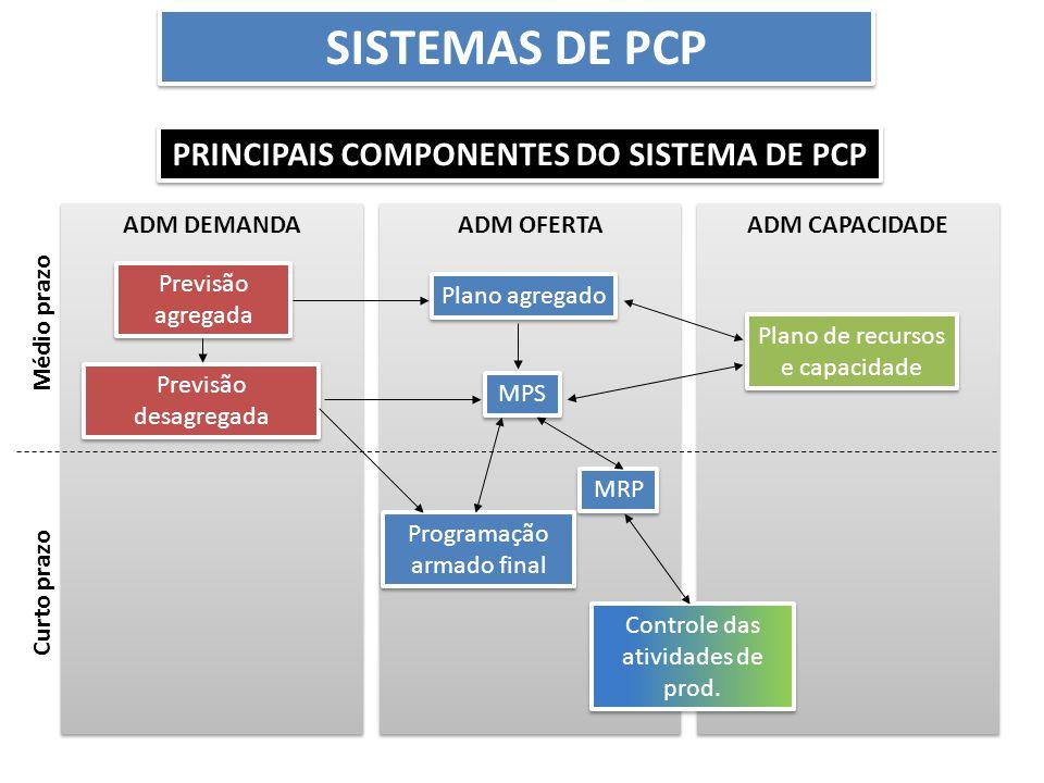 Principais COMPONENTES DO SISTEMA DE PCP