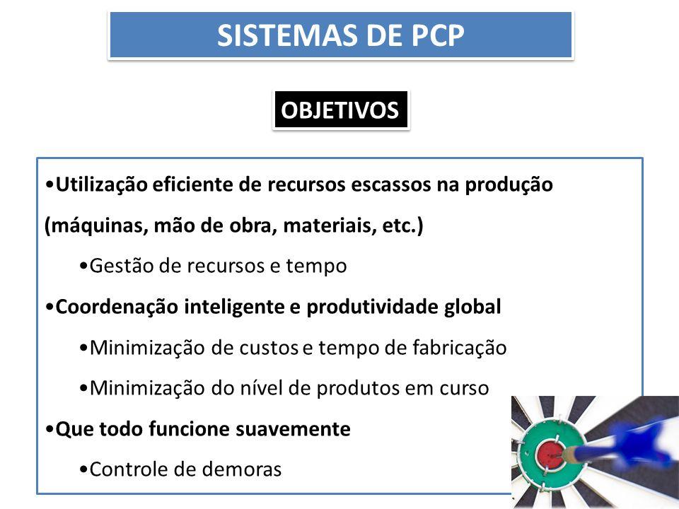 Sistemas de PCP Objetivos