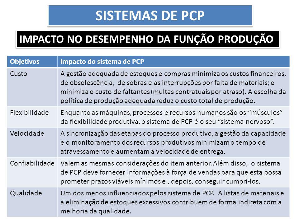 Sistemas de PCP Impacto no desempenho da função produção Objetivos