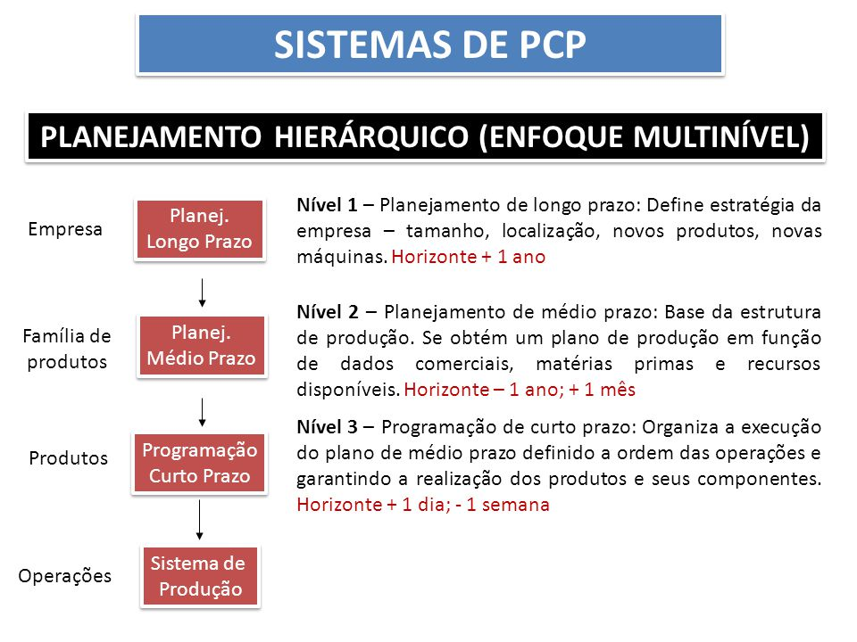 Planejamento Hierárquico (enfoque multinível)