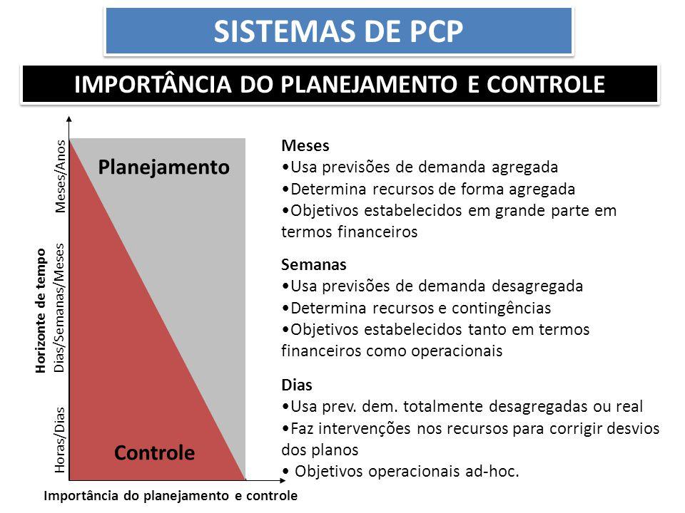 Sistemas de PCP Importância do planejamento e controle Planejamento