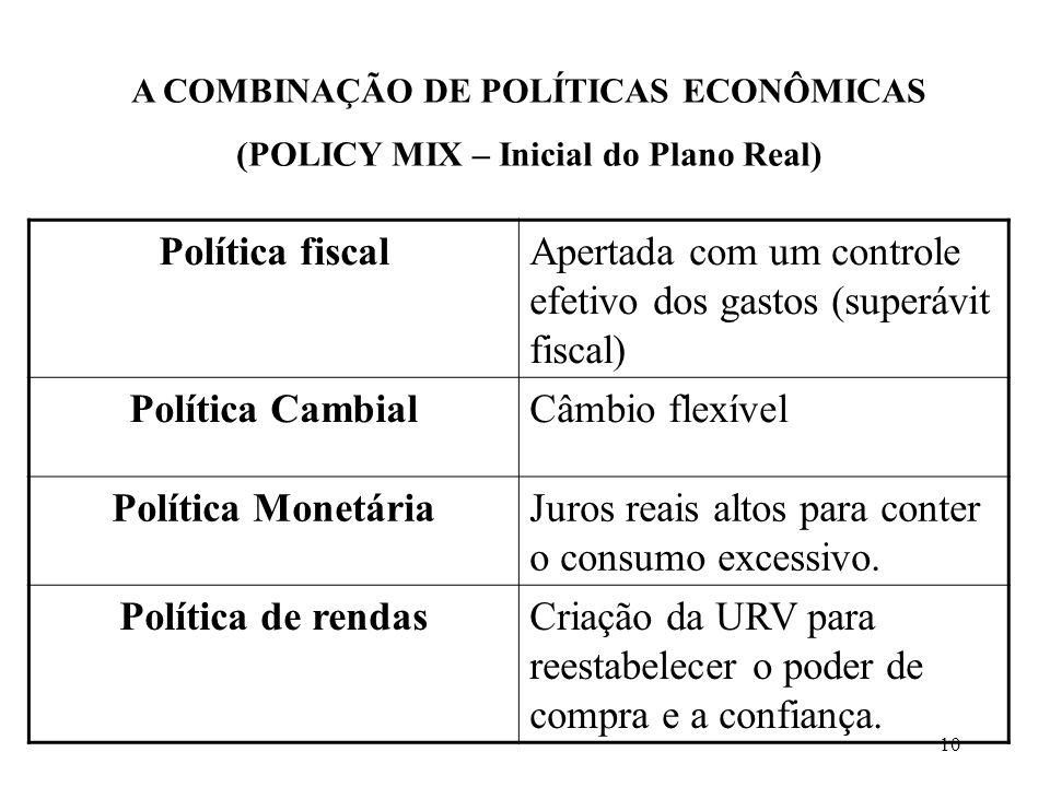Política fiscal Política Cambial Política Monetária Política de rendas