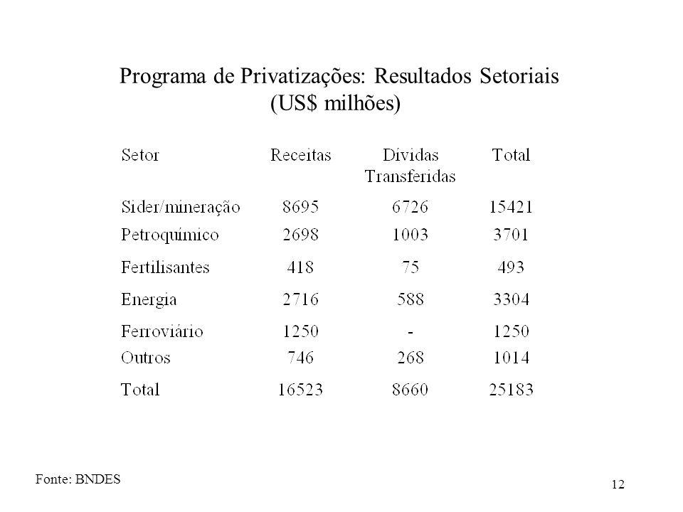 Programa de Privatizações: Resultados Setoriais (US$ milhões)