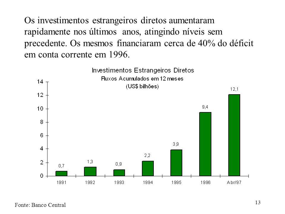 Os investimentos estrangeiros diretos aumentaram rapidamente nos últimos anos, atingindo níveis sem precedente. Os mesmos financiaram cerca de 40% do déficit em conta corrente em 1996.