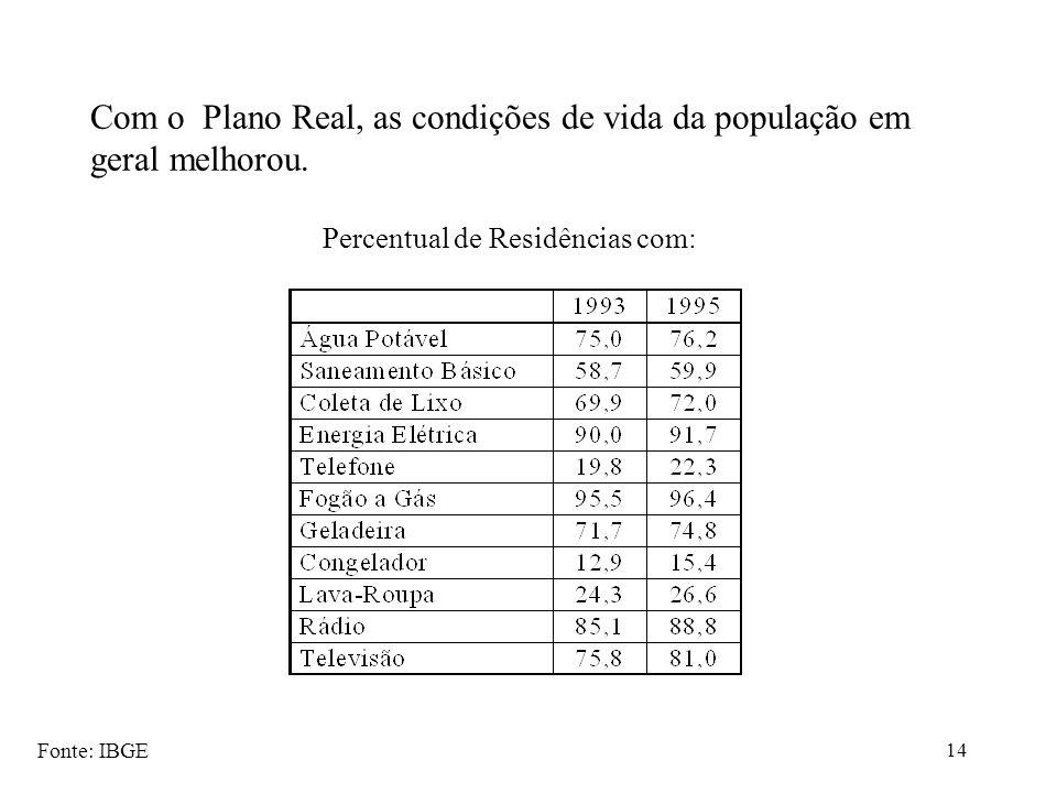 Com o Plano Real, as condições de vida da população em geral melhorou.