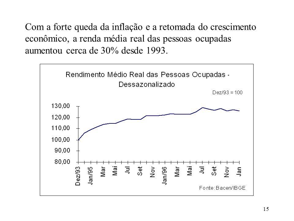 Com a forte queda da inflação e a retomada do crescimento econômico, a renda média real das pessoas ocupadas aumentou cerca de 30% desde 1993.