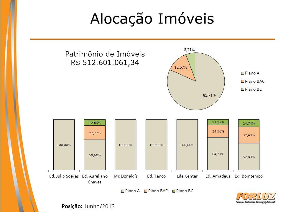 Alocação Imóveis Patrimônio de Imóveis R$ 512.601.061,34