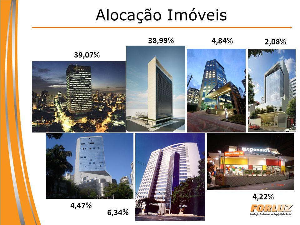 Alocação Imóveis 38,99% 4,84% 2,08% 39,07% 4,22% 4,47% 6,34%