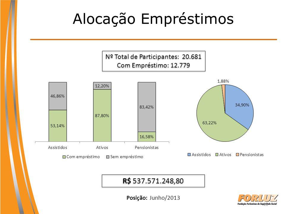 Nº Total de Participantes: 20.681