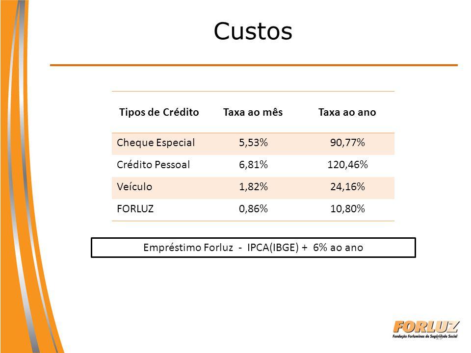 Empréstimo Forluz - IPCA(IBGE) + 6% ao ano