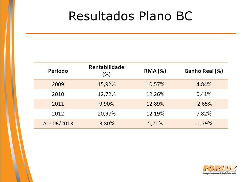 Resultados Plano BC Período Rentabilidade (%) RMA (%) Ganho Real (%)
