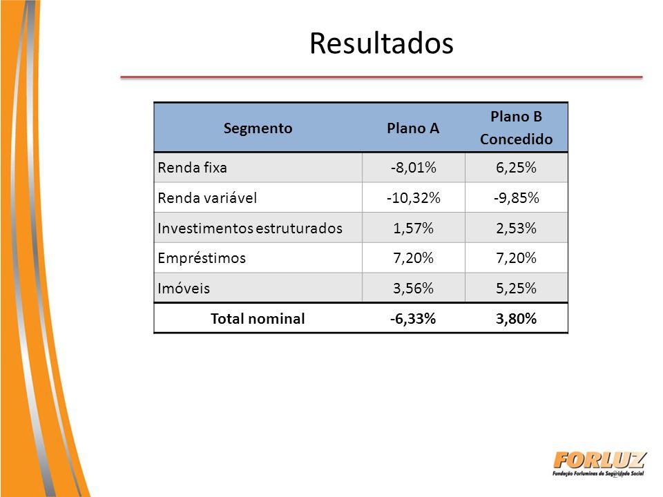Resultados Segmento Plano A Plano B Concedido Renda fixa -8,01% 6,25%