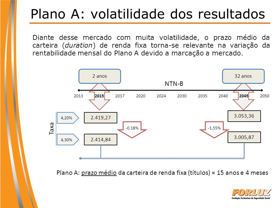 Plano A: volatilidade dos resultados