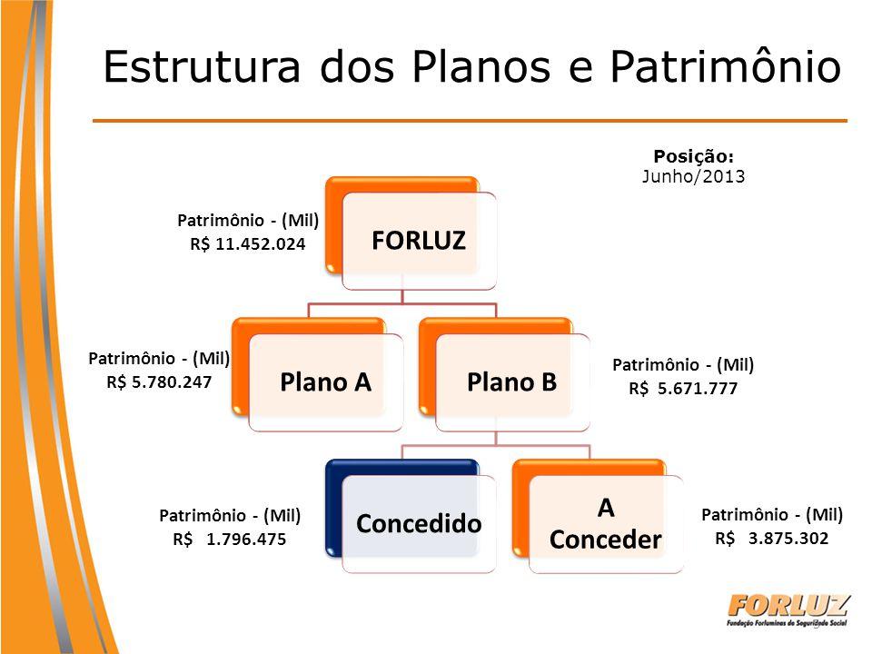 Estrutura dos Planos e Patrimônio