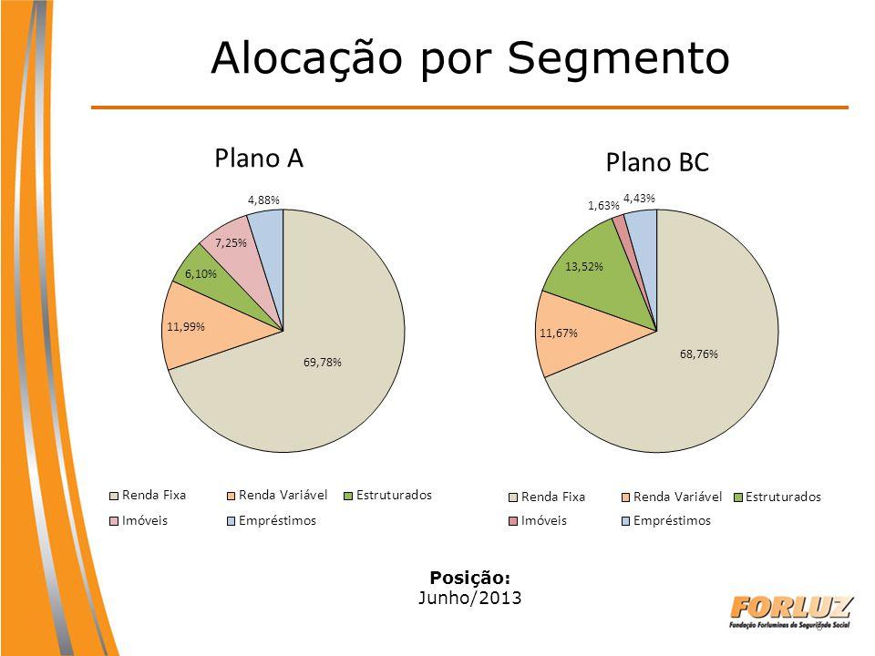 Alocação por Segmento Plano A Plano BC Posição: Junho/2013