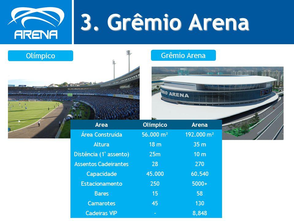 3. Grêmio Arena Olímpico Grêmio Arena Area Olímpico Arena