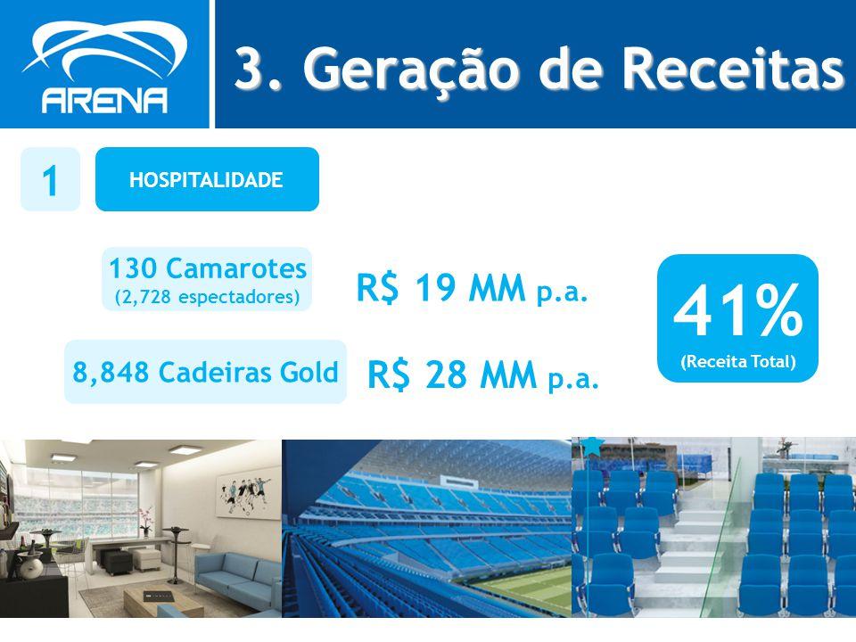 41% 3. Geração de Receitas 1 R$ 19 MM p.a. R$ 28 MM p.a. 130 Camarotes