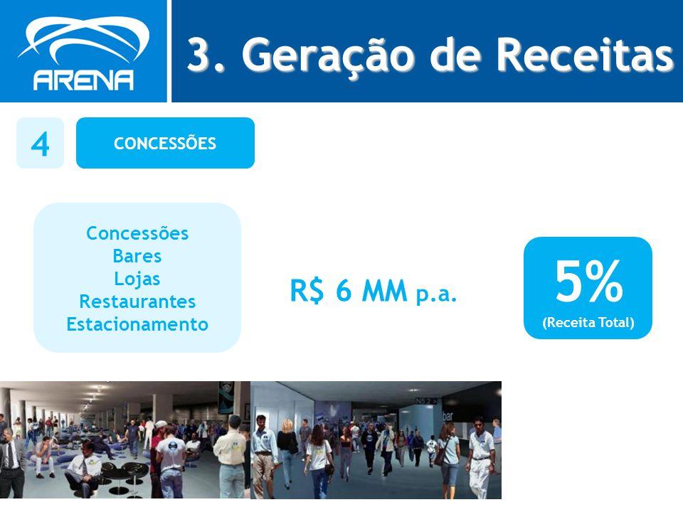 5% 3. Geração de Receitas 4 R$ 6 MM p.a. Concessões Bares Lojas