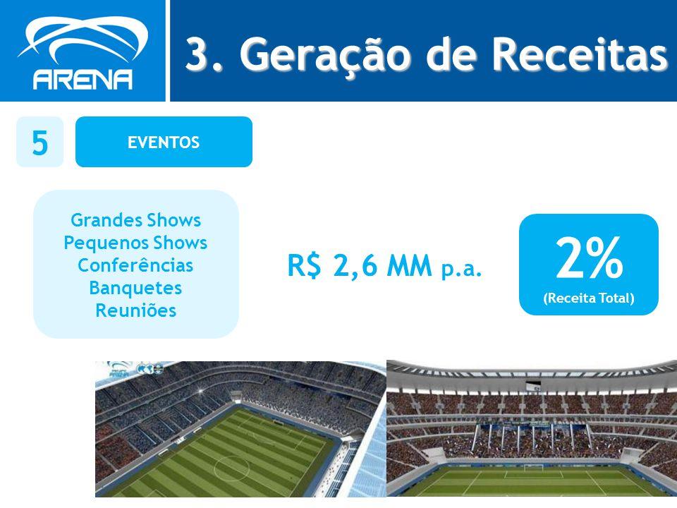 2% 3. Geração de Receitas 5 R$ 2,6 MM p.a. Grandes Shows
