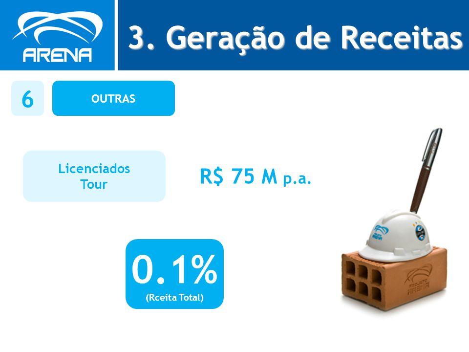 0.1% 3. Geração de Receitas 6 R$ 75 M p.a. Licenciados Tour OUTRAS