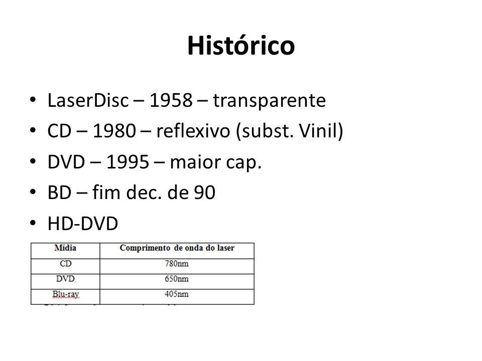 Histórico LaserDisc – 1958 – transparente
