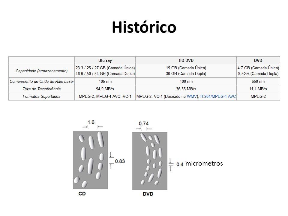 Histórico micrometros