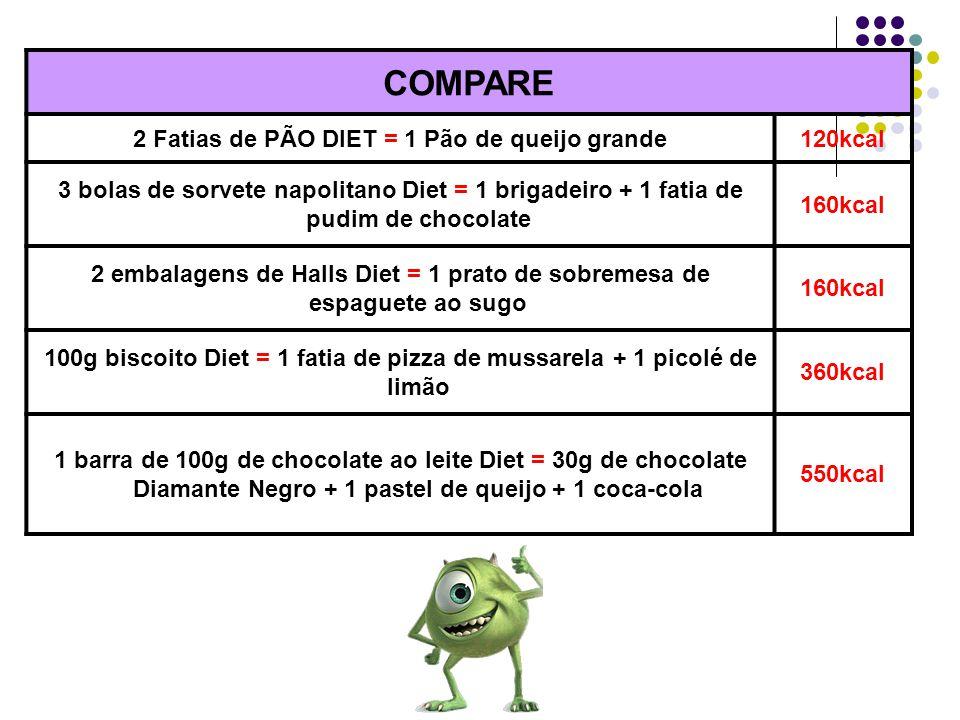 COMPARE 2 Fatias de PÃO DIET = 1 Pão de queijo grande 120kcal