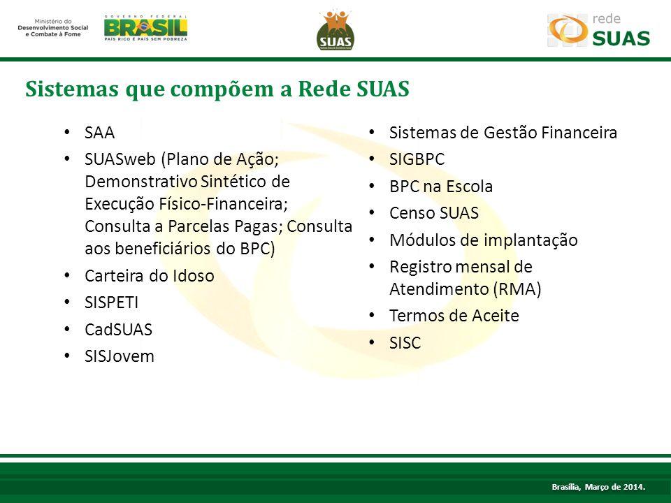 Sistemas que compõem a Rede SUAS