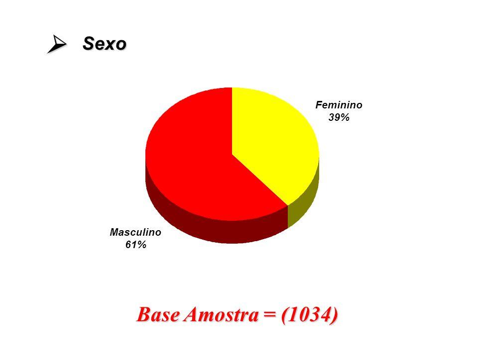 Sexo  Feminino 39% Masculino 61% Base Amostra = (1034)
