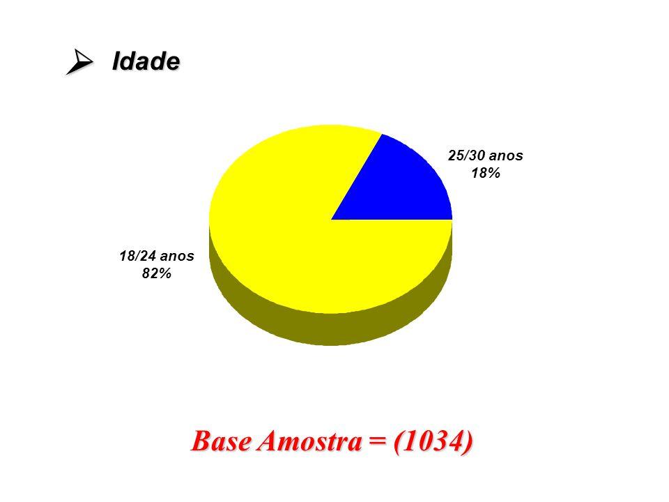 Idade  25/30 anos 18% 18/24 anos 82% Base Amostra = (1034)