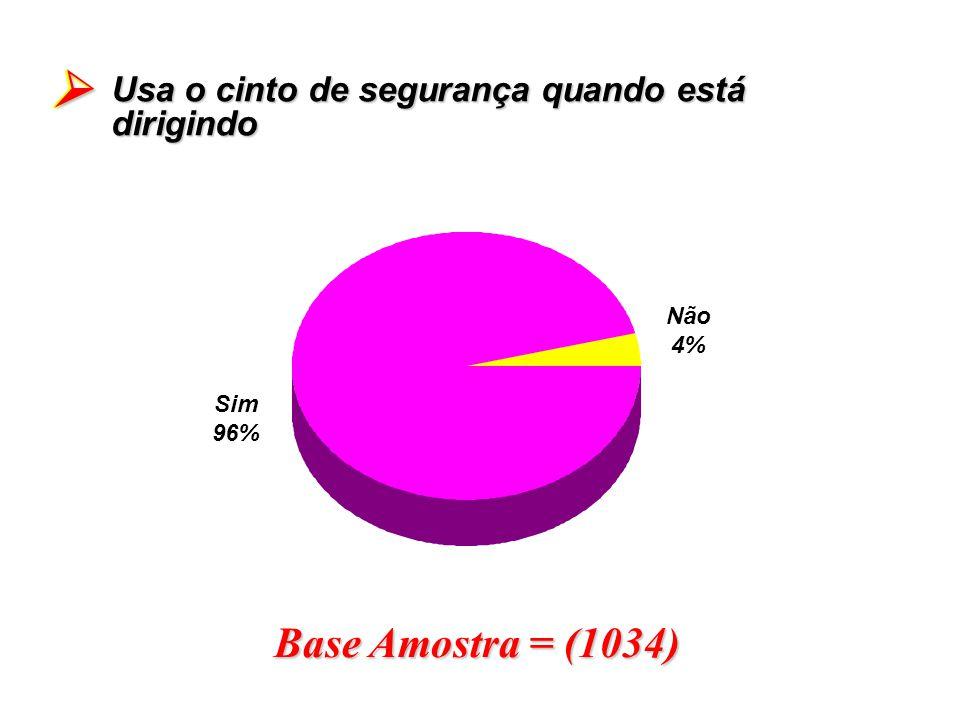  Base Amostra = (1034) Usa o cinto de segurança quando está dirigindo
