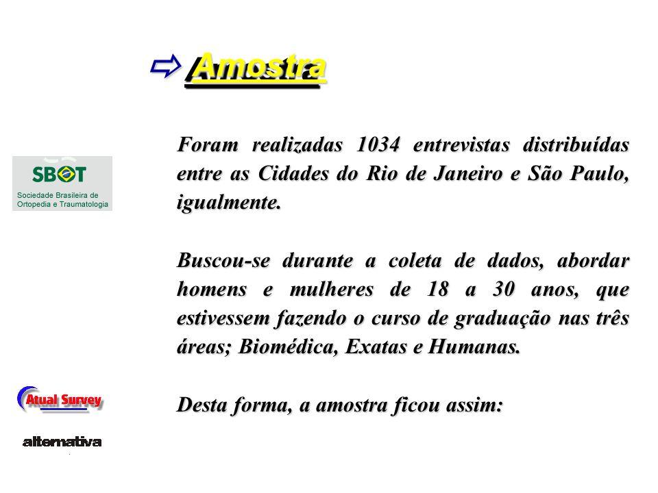 Amostra  Foram realizadas 1034 entrevistas distribuídas entre as Cidades do Rio de Janeiro e São Paulo, igualmente.