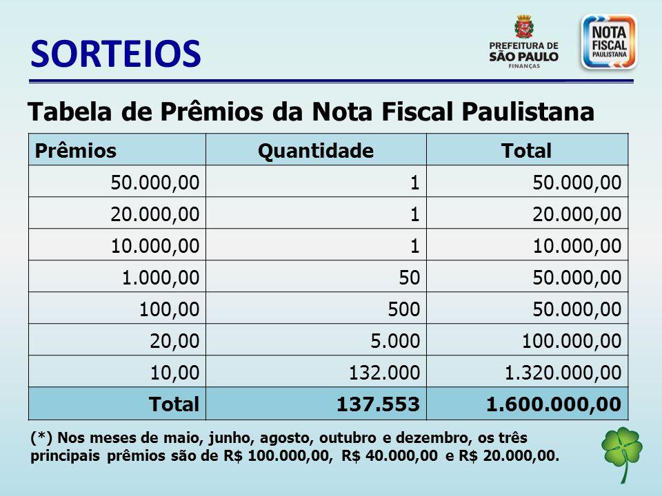 SORTEIOS Tabela de Prêmios da Nota Fiscal Paulistana Prêmios