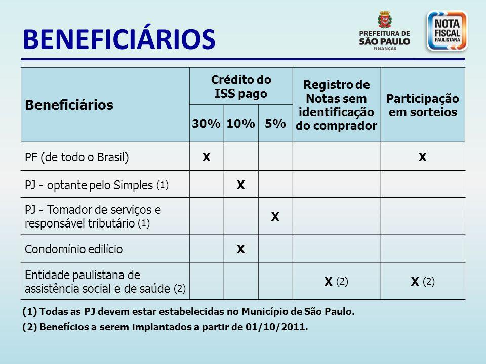 BENEFICIÁRIOS Beneficiários Crédito do ISS pago