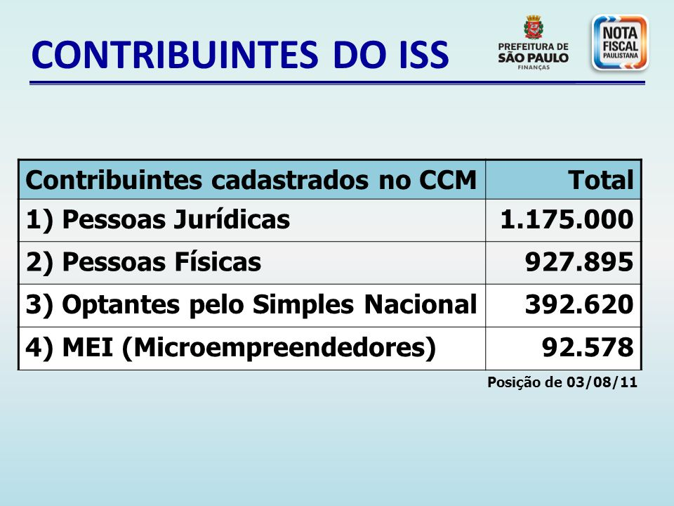 CONTRIBUINTES DO ISS Contribuintes cadastrados no CCM Total