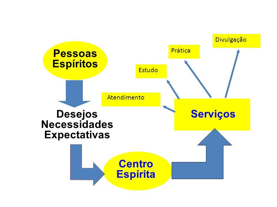 Pessoas Espíritos Serviços Desejos Necessidades Expectativas
