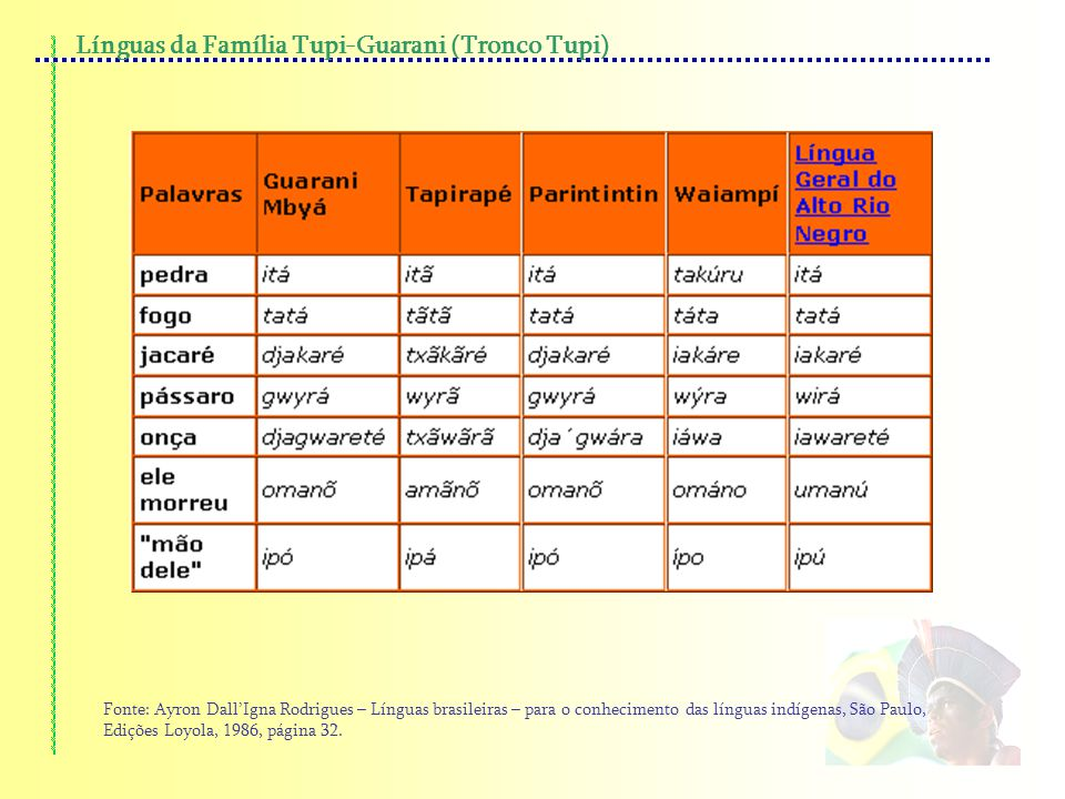 Línguas da Família Tupi-Guarani (Tronco Tupi)
