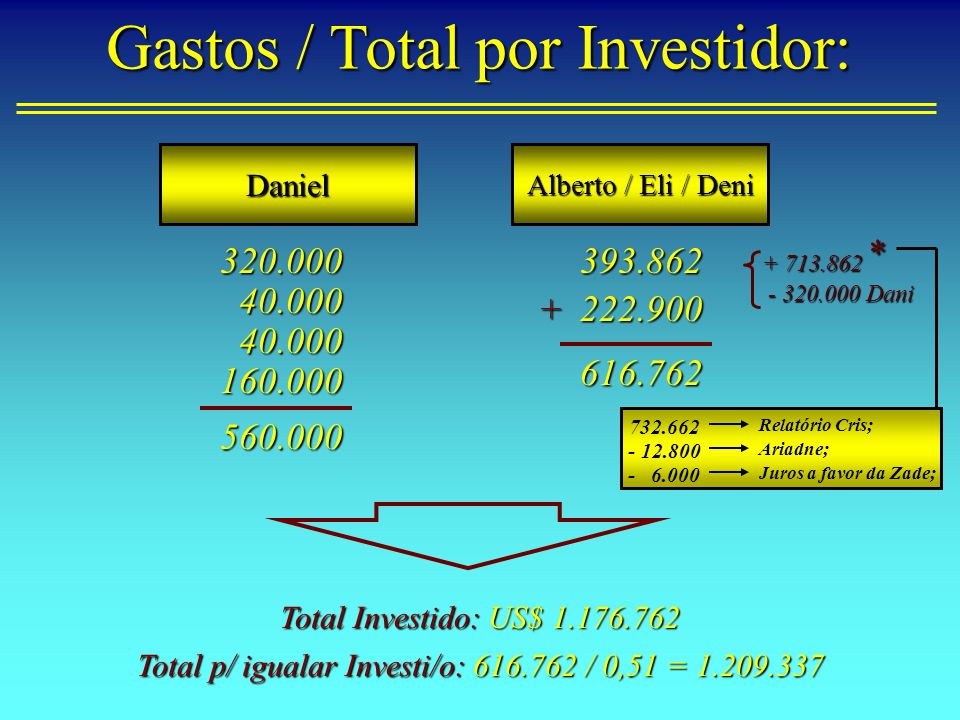 Total p/ igualar Investi/o: 616.762 / 0,51 = 1.209.337
