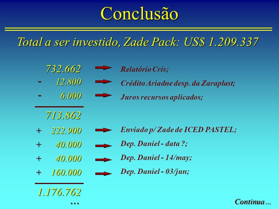 Conclusão Total a ser investido, Zade Pack: US$ 1.209.337 ... 732.662