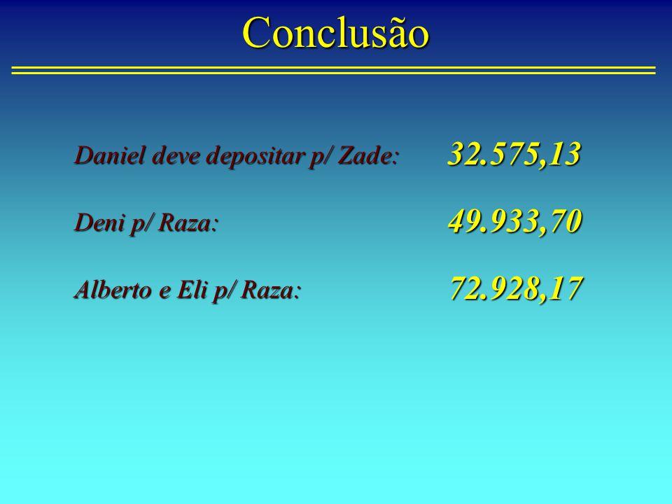 Conclusão 32.575,13 49.933,70 72.928,17 Daniel deve depositar p/ Zade: