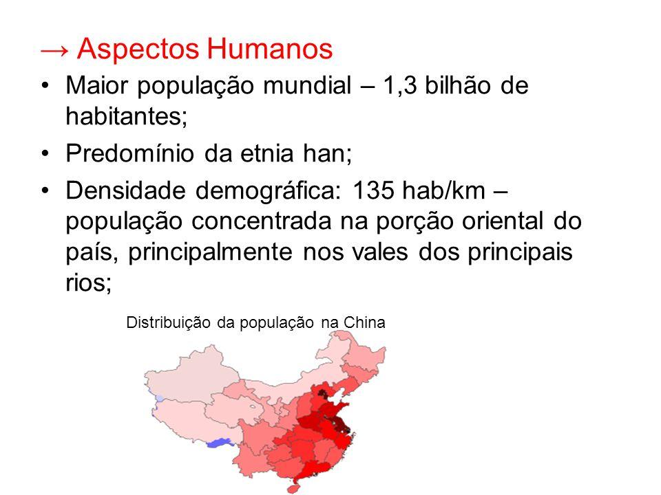 → Aspectos Humanos Maior população mundial – 1,3 bilhão de habitantes;