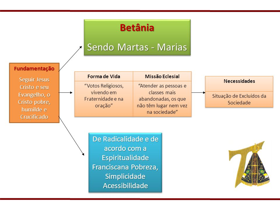 Betânia Sendo Martas - Marias