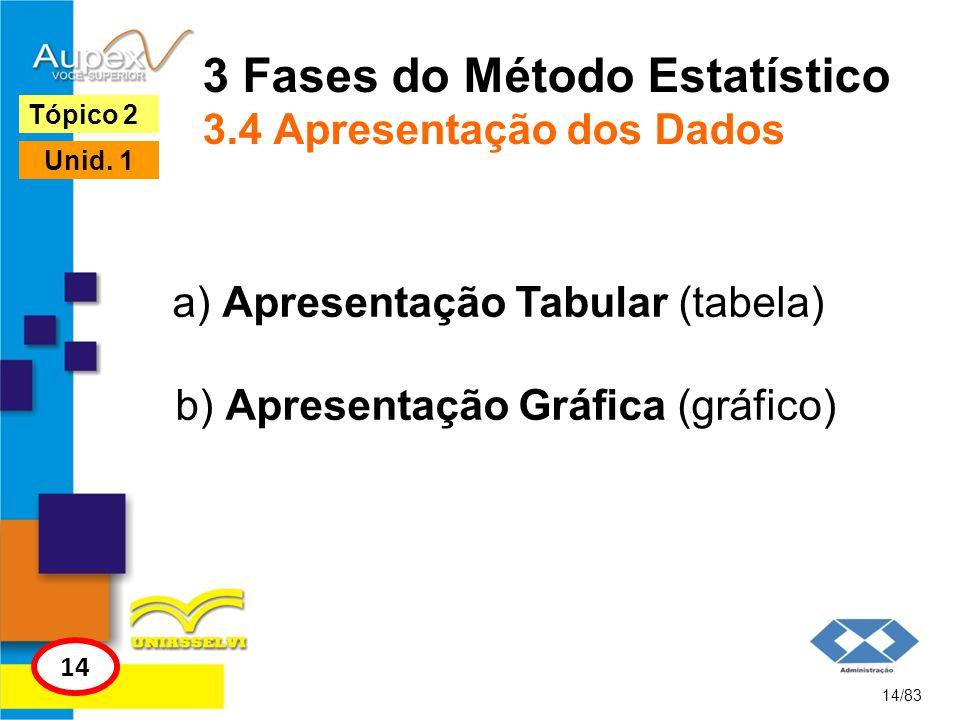 3 Fases do Método Estatístico 3.4 Apresentação dos Dados