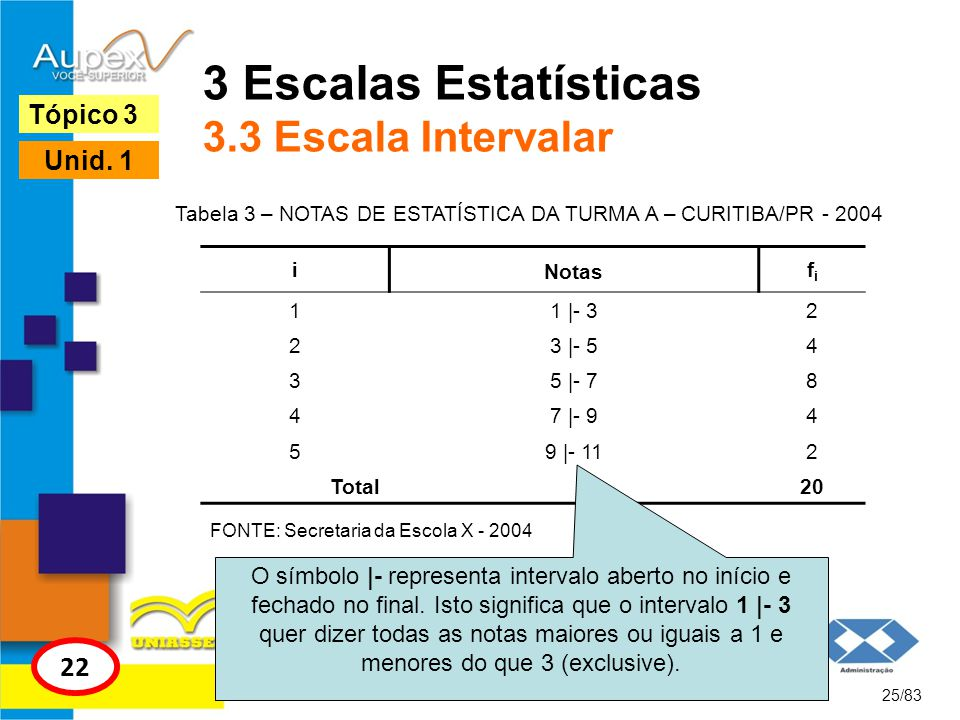 3 Escalas Estatísticas 3.3 Escala Intervalar
