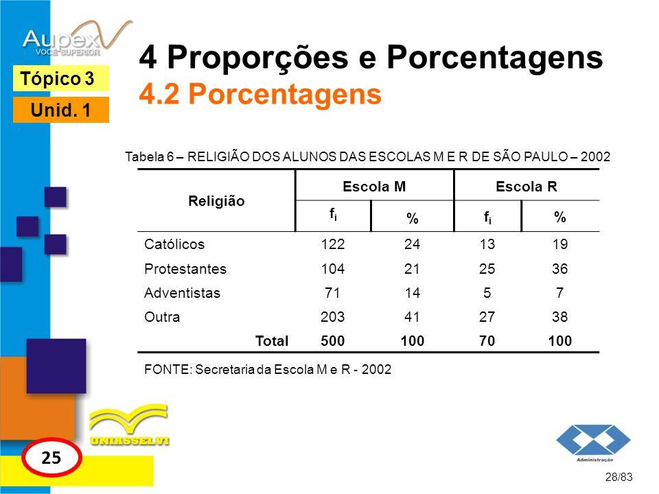 4 Proporções e Porcentagens 4.2 Porcentagens