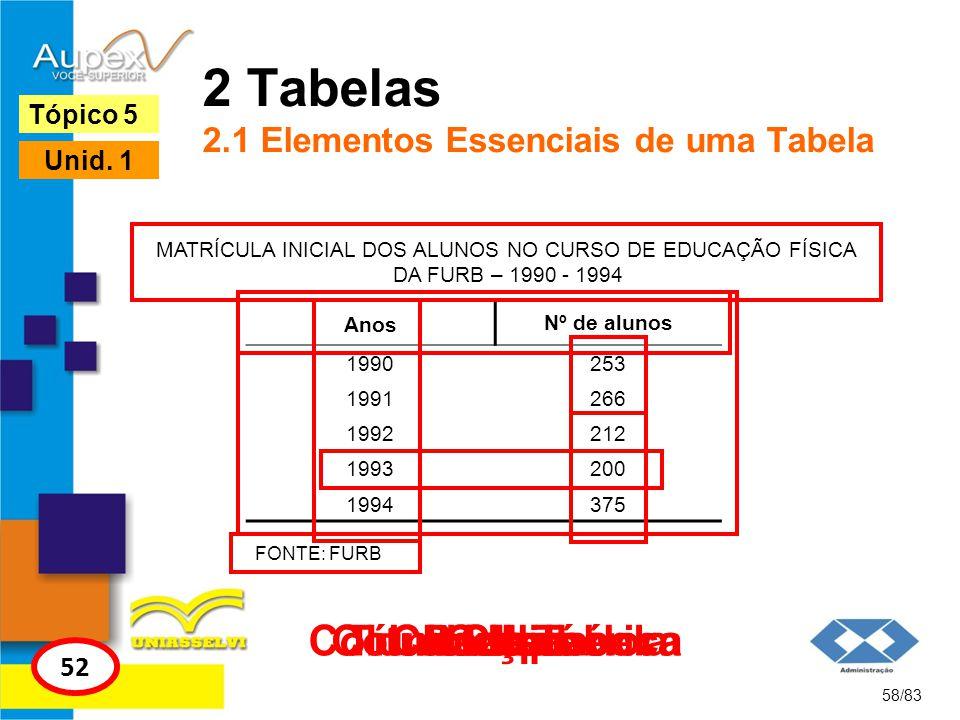 2 Tabelas 2.1 Elementos Essenciais de uma Tabela